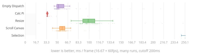 (Chart)
